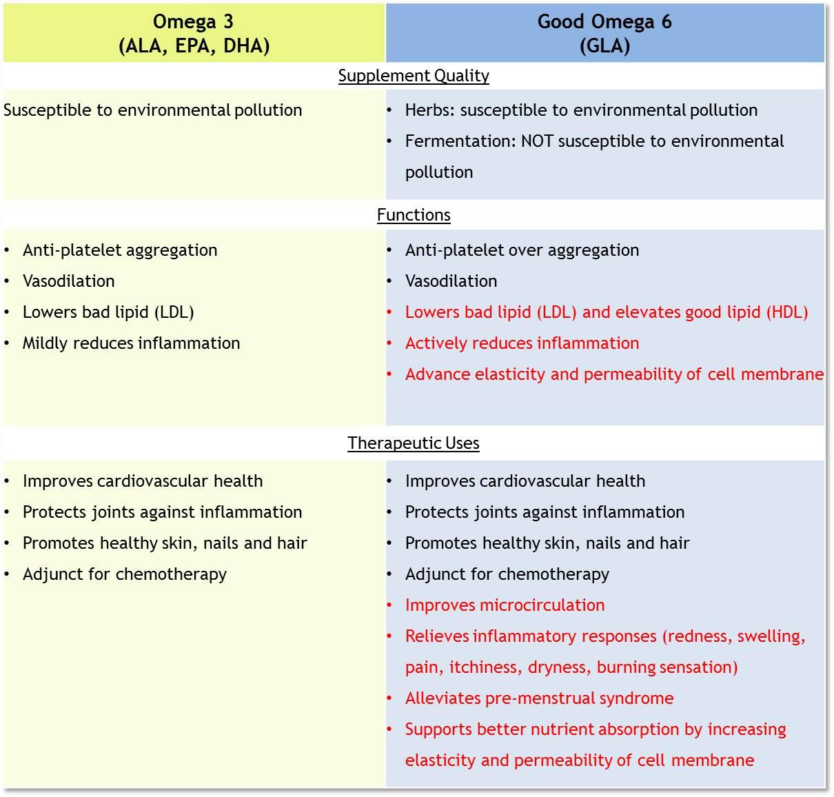 O3 vs GLA
